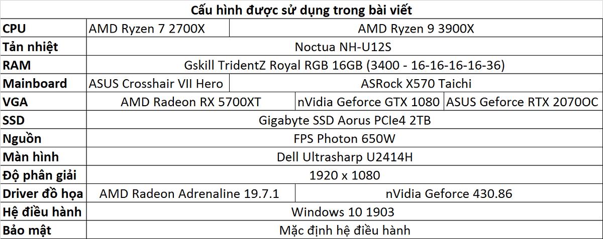 Đánh giá Ryzen 9 3900X & AMD Navi RX 5700 XT - Phần 3: Hiệu năng